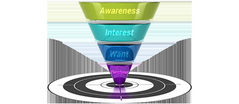 classic-marketing-funnel-sherwood-forest-online-interenet-marketing
