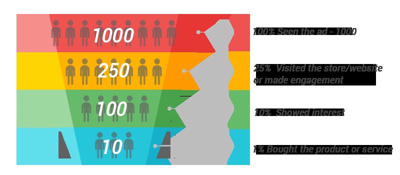 marketing-funnel-100-25-10-1-sherwood-forest-online-interenet-marketing_v2