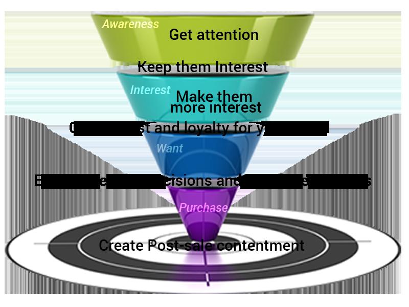 marketing-funnel-steps-sherwood-forest-online-interenet-marketing